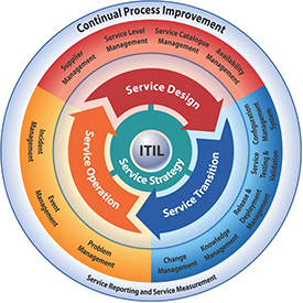 ITIL Continual Process Improvement